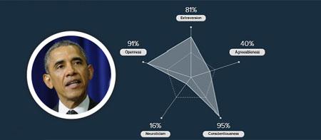 Un test de personalidad a partir de tu cuenta en Facebook