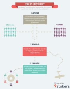 'Stukers', web creada para ayudar a encontrar al compañer@ de piso ideal