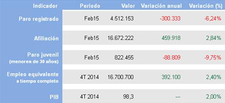 13.538 parados menos en febrero