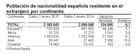 El número de españoles en el extranjero aumenta hasta los 2,18 millones