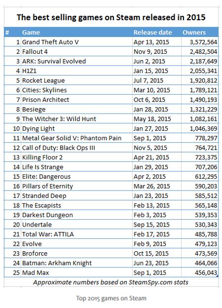 Los videojuegos más vendidos en Steam en 2015