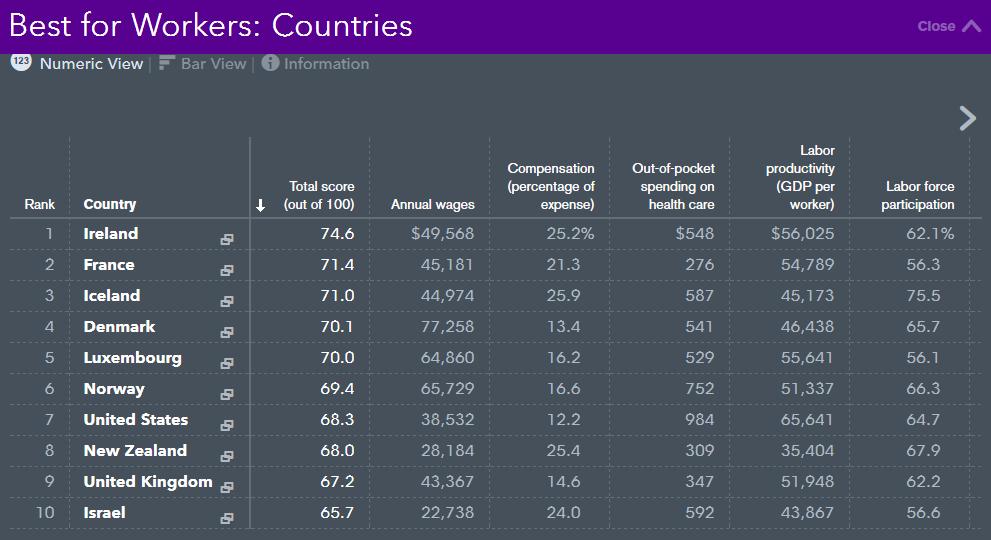 Éstos son los mejores países para trabajar en el extranjero