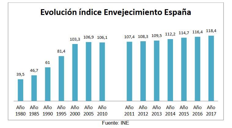 En España hay 118 mayores de 64 por cada 100 menores de 16