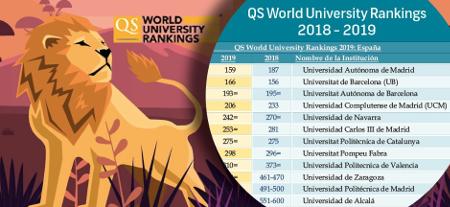 La Autónoma de Madrid, mejor universidad española