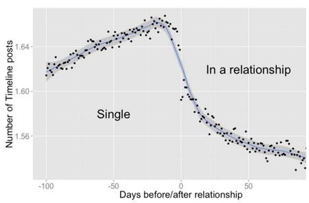 ¿Cómo afecta el amor a las interacciones en Facebook?