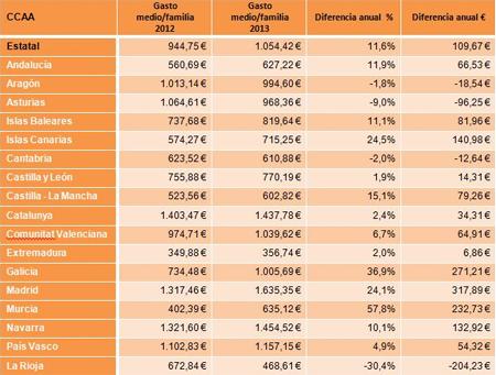 El gasto familiar en educación creció un 11,6% en 2013
