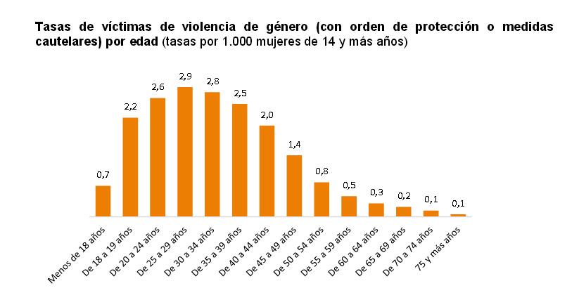 La violencia de género aumenta un 15,4% entre las menores de edad
