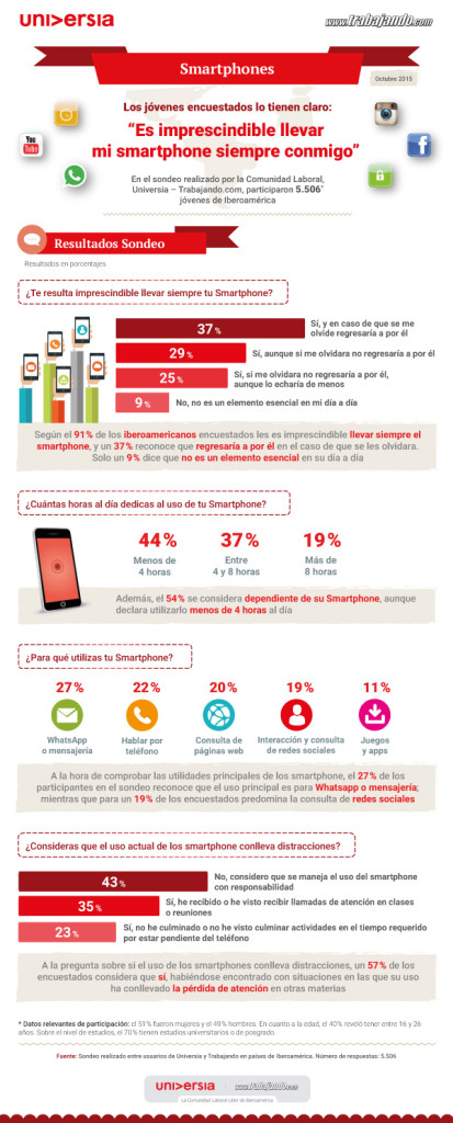 El 91% de los jóvenes iberoamericanos tiene dependencia de su smartphone