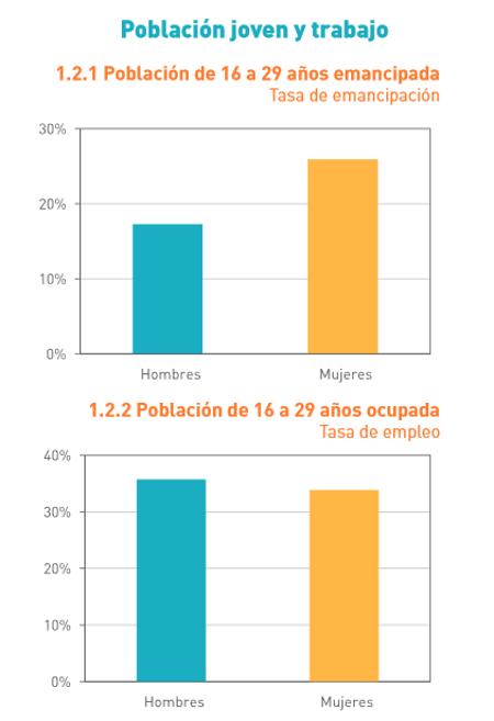 Sólo dos de cada diez menores de 30 años viven emancipados en España