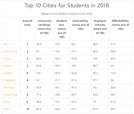 Las mejores ciudades del mundo para estudiantes