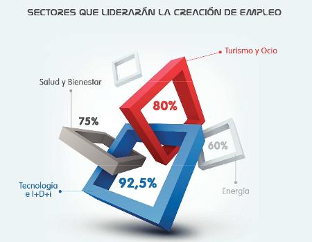 Un estudio indica qué sectores laborales serán los más demandados en el futuro