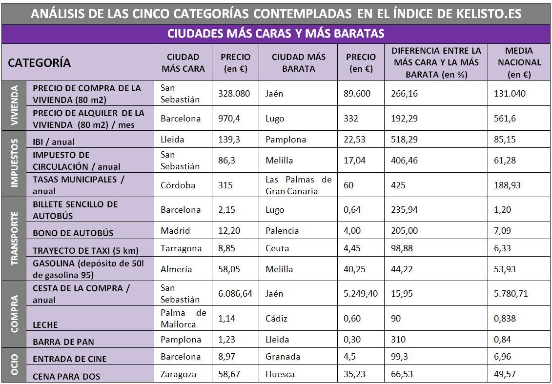 Barcelona, la ciudad más cara para vivir