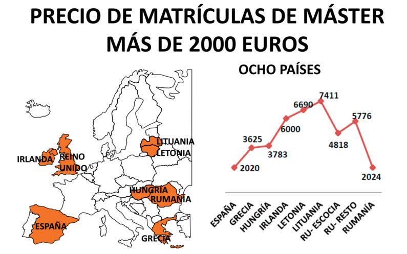 La universidad pública española es de las más caras de Europa