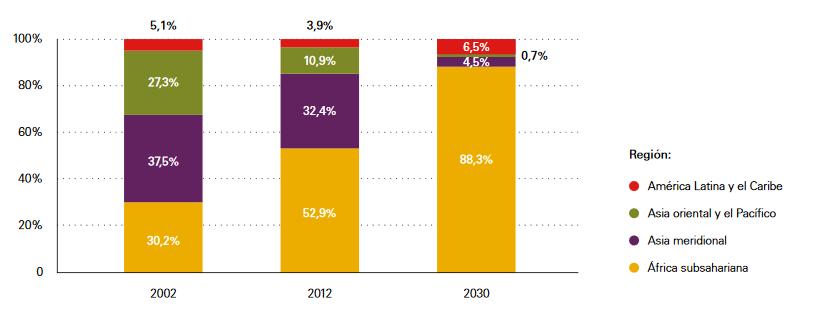 Uno de cada tres niños vive en riesgo de pobreza o exclusión en España